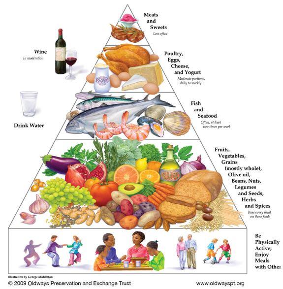 地中海ダイエットのピラミッド